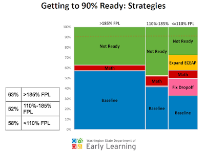 Getting to 90% Ready: Strategies