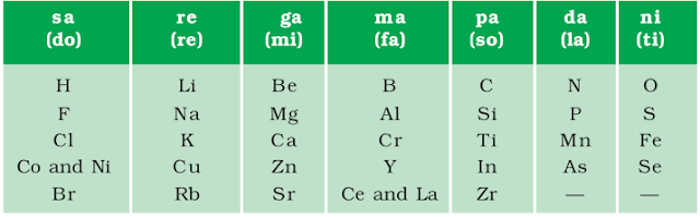 Notes Of Ch 5 Periodic Classification Of Elements Class 10th