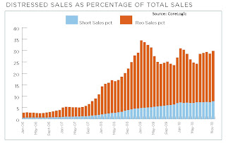 CoreLogic Distressed Sales, November 2010