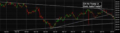 gold etf gld chart