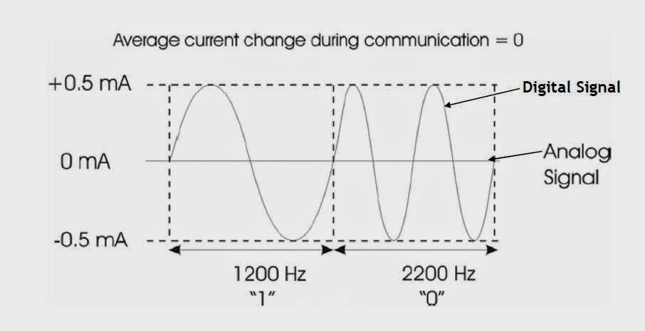 Basics Of The Hart Communication Protocol Working Principle