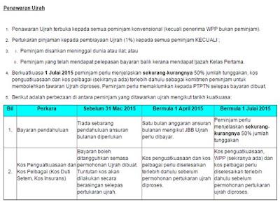 Tawaran PTPTN Pertukaran Ujrah