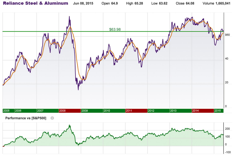 DivGro: Recent Buy: Reliance Steel \u0026 Aluminum