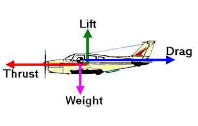 حتى تطير الطائرة يجب أن يتم التحكم في توازن القوى الأربعة المؤثرة على الطائرة
