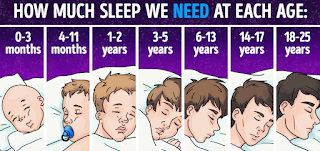 Recommended Number Of Hours Of Sleep