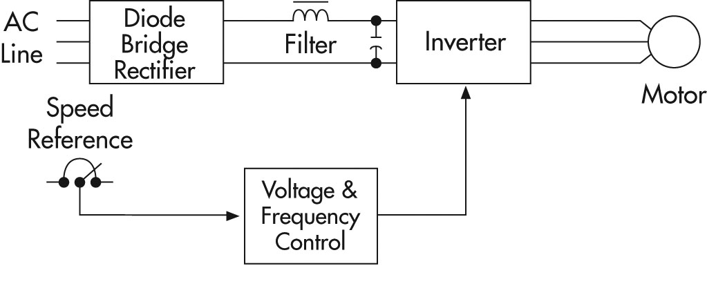 Starter Of An Induction Motor also Ac Vs Dc Electric Motors moreover UNPh32 6 as well WHAT IS VFD AND ITS PRINCIPLE WHY VFD IS USED as well Solar works. on simple diagram of direct current