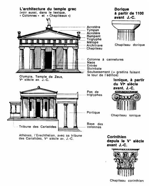 Cour hca l 39 architecture de l 39 antiquit au xxi si cle for Architecture grecque