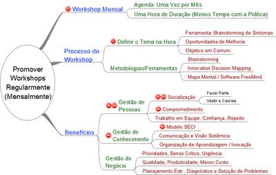 Facilitador de Workshop de Planejamento Estratégia Inovação Comunicação