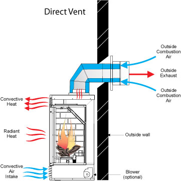 similiar direct vent pellet stove diagram keywords eco home centre blog stoves in draughtproof homes