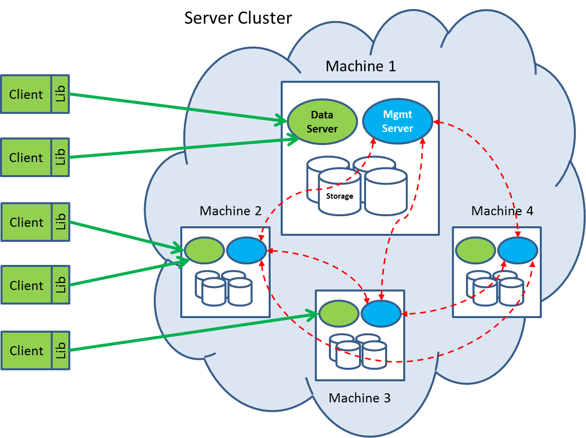 Everything You Need To Know About Couchbase Architecture - DZone
