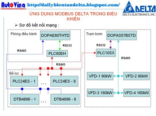 Mạng truyền thông Modbus thiết bị hãng Delta PLC, HMI, Servo, Biến tần, Đồng hồ nhiệt độ