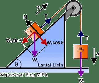 Rumus Percepatan dan Tegangan Tali pada Sistem katrol tetap di bidang miring licin