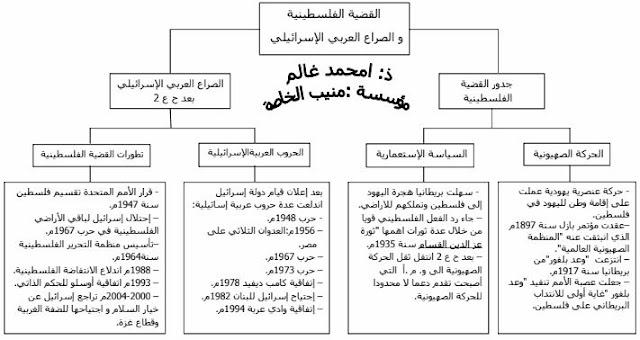 ملخص درس القضية الفلسطينية و الصراع العربي الإسرائيلي للسنة الثالثة إعدادي