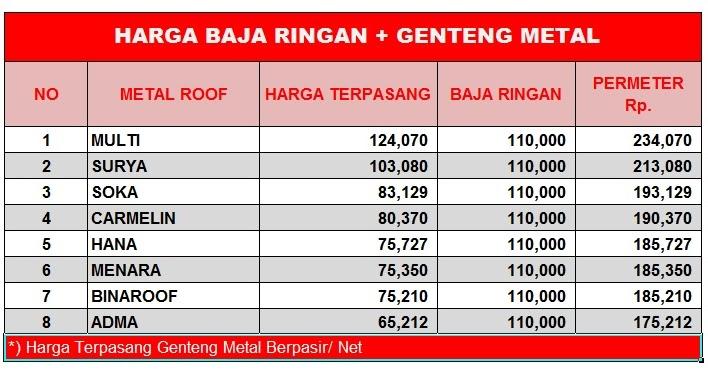 harga baja ringan per meter terbaru 44 trend terpopuler genteng keramik untuk