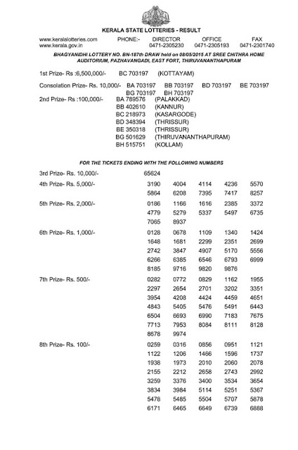 Official result of Kerala lottery Bhagyanidhi (BN-187) on 08/05/2015