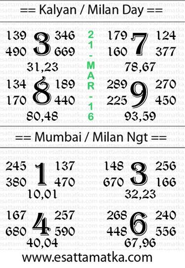 Daily Free Satta Matka Chart { 21-March-2016 }