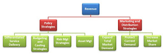 Diagram on Turnaround Strategies to Help You Drive Revenue Growth and Profitability In A Failing/Dying Business