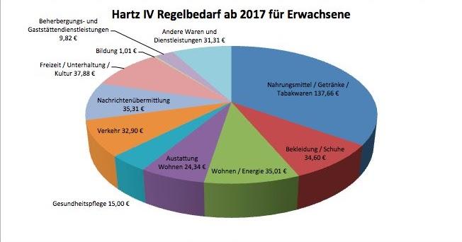 Kampfkoloss: Hartz IV Regelbedarf 2017