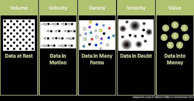 Figura 2: Las 5 Vs del Big Data.