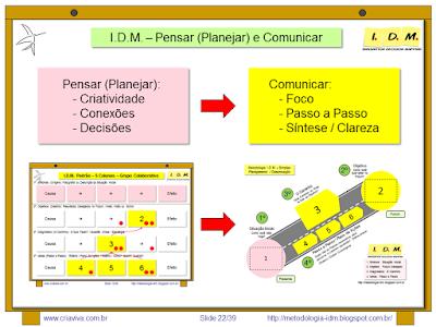 Metodologia IDM Planejamento Decisão Comunicação - Innovation Decision Mapping
