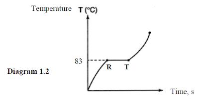Bank Soalan SPM Form 4 Form 5 Chemistry: Structure of Atom