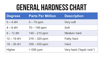 general hardness GH chart for aquariums