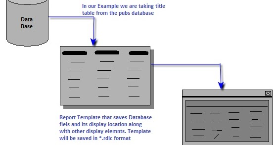 rdlc template - programming articles c building rdlc report