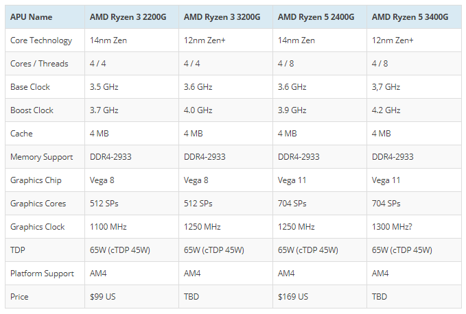 AMD Ryzen 5 3400G و 3 3200G APU تسريب سرعة تصل أكثر من 4 2