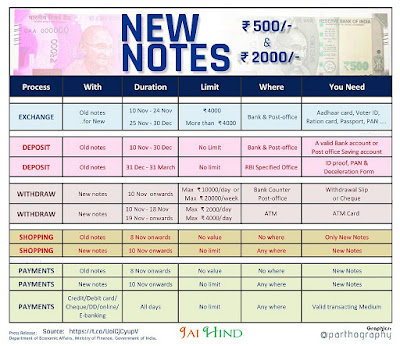 new-currency-notes-details