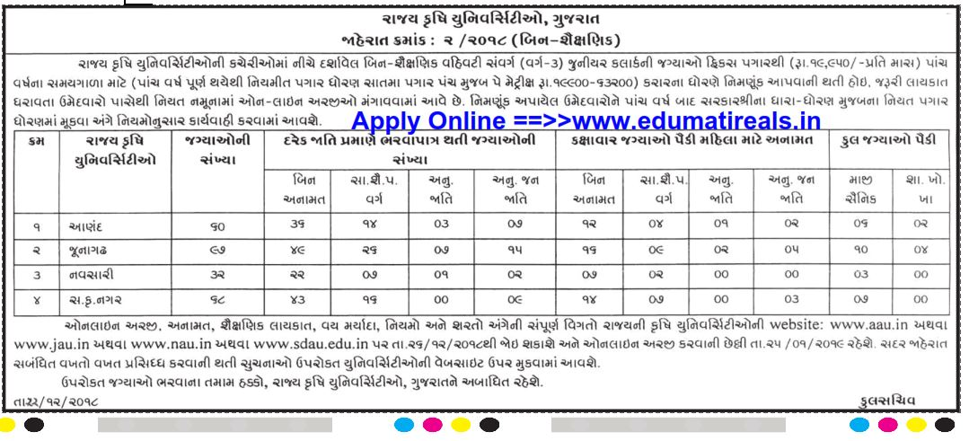 Gujarat Krushi University 257 Clerk Recruitment