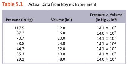 data experiment boyle