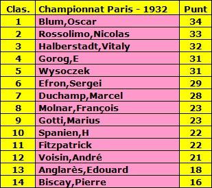 Clasificación del Campeonato de París de Ajedrezde 1932