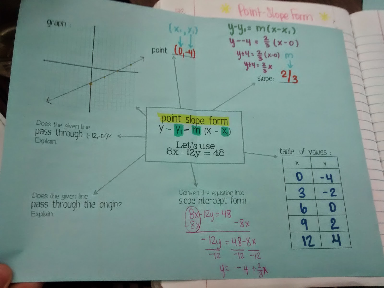 Math love algebra 1 unit 2 linear functions inb pages parallel and perpendicular lines foldable falaconquin