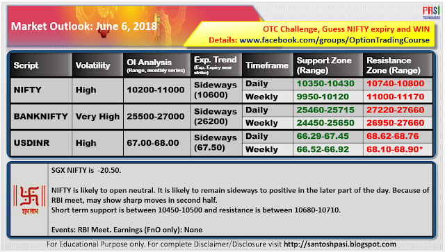 Indian Market Outlook: June 06, 2018