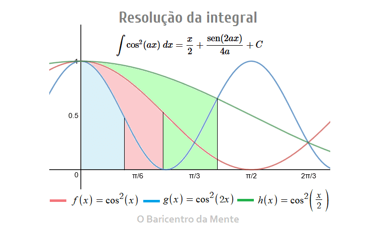 Resoluçao-integral-cos^2-ax
