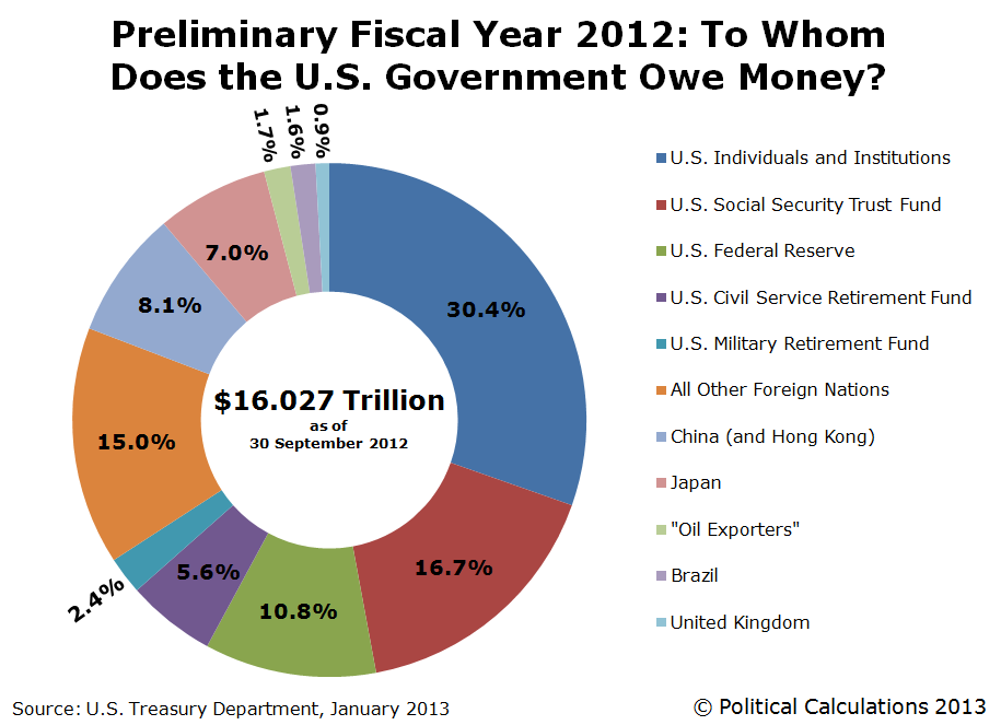 Preliminary Fiscal Year 2012: To Whom Does the U.S. Government Owe Money?