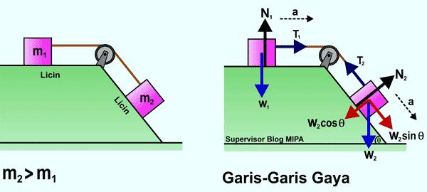 penerapan Hukum Newton Pada Gerak Benda yang Dihubungkan Katrol di Bidang Datar dan Miring licin