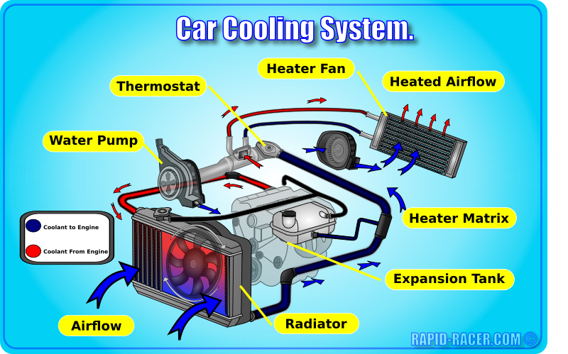 car cooling diagram small engine parts diagram
