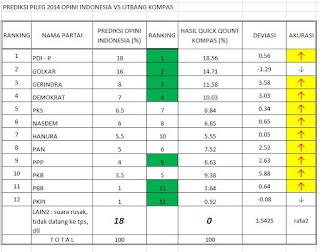 Prediksi Pemilihan Legislatif 2014 dan 2019, Opini Indonesia