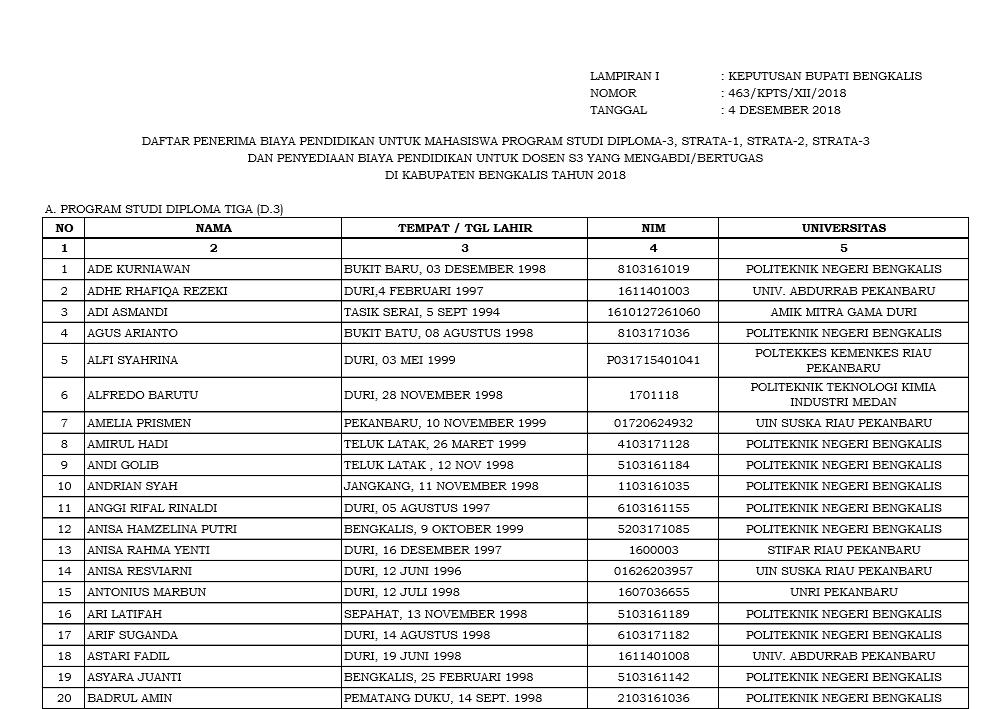 Daftar Penerima Biaya Pendidikan Untuk Mahasiswa Program Studi Diploma-3, Strata-1, Strata-2, Strata-3 Dan Penyediaan Biaya Pendidikan Untuk Dosen S3 Yang Mengabdi/Bertugas Di Kabupaten Bengkalis Tahun 2018