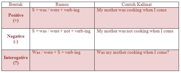 Penjelasan, Soal, dan Contoh Kalimat Past Continuous Tense Dalam Bahasa Inggris
