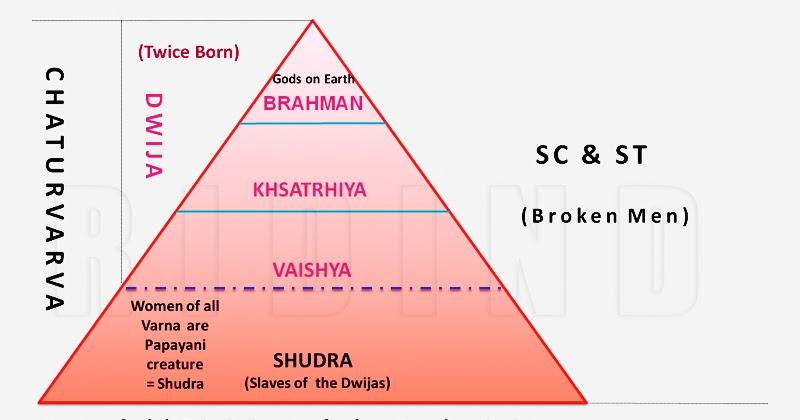Caste Labels System