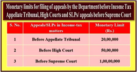 monetary-limits-for-filing-appeals-by-the-department