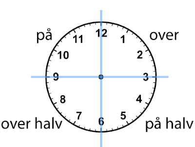 24 Hour Clock Diagram Clock Venn Diagram wiring diagram