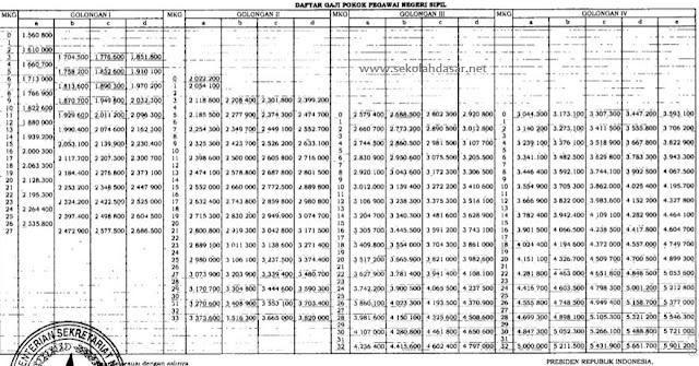 Tabel Gaji Pokok PNS Sesuai PP Nomor 15 Tahun 2019