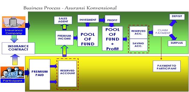 bagan pengelolaan dana asuransi konvensional
