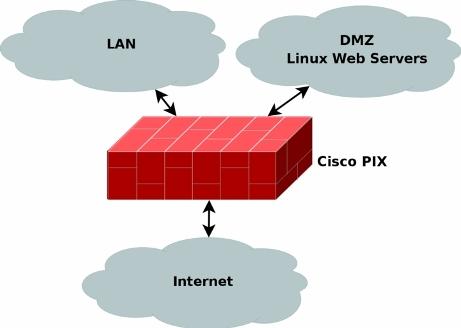 Mengenal Sistem Firewall internet lan