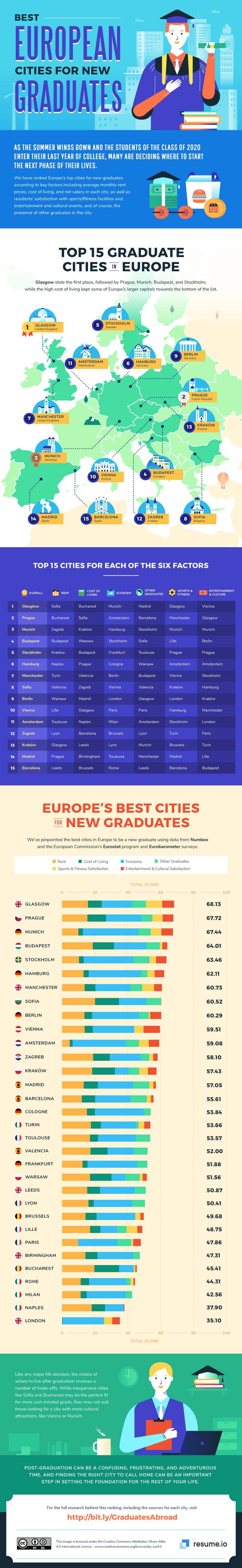 These are the best European cities for graduates to work in right now (study + interactive chart)