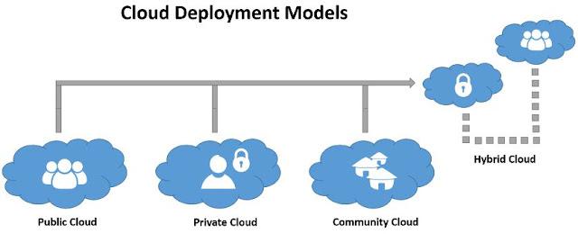 cloud computing models deployment public private sector enterprise bootstrap business