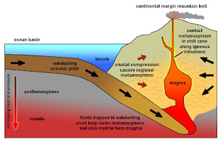 What Is the Relationship Between Metamorphism and Plate Tectonics?